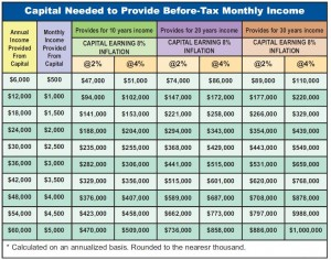 CHART - Capital Needed to Provide Before-Tax Monthly Income