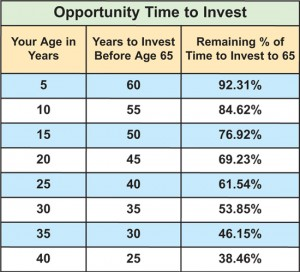 opportunity-time-to-invest