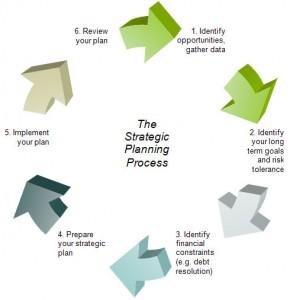 str-planning