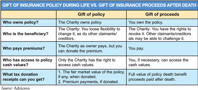 Gift-of-insurance-policy